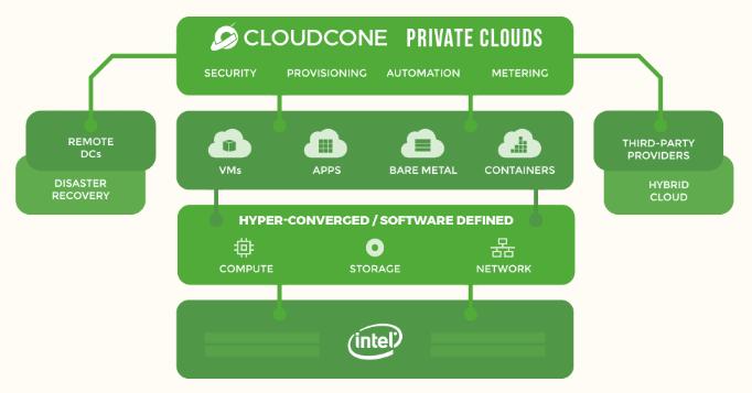 CloudCone私有云平台