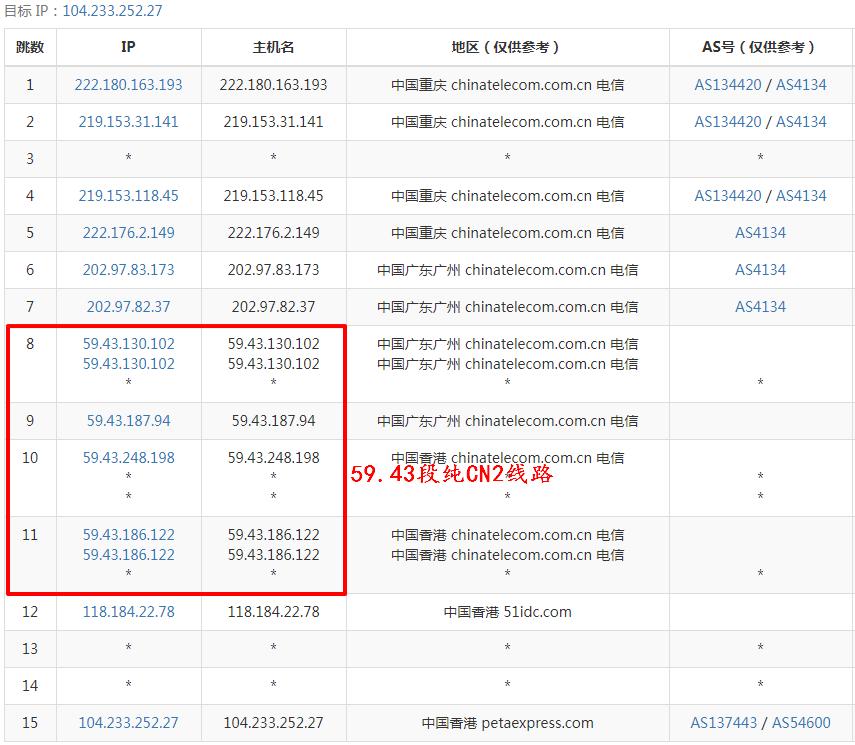 RAKsmart香港服务器路由tracert测试