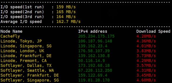RAKsmart香港服务器I/O读写速度测试
