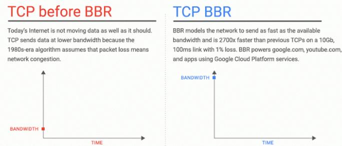 TCP BBR加速功能前后速度对比
