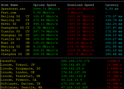 Vultr高频云服务器全球下载速度测试