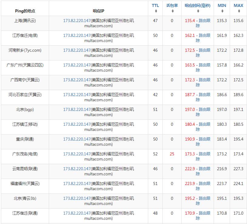 广东电信路由测试