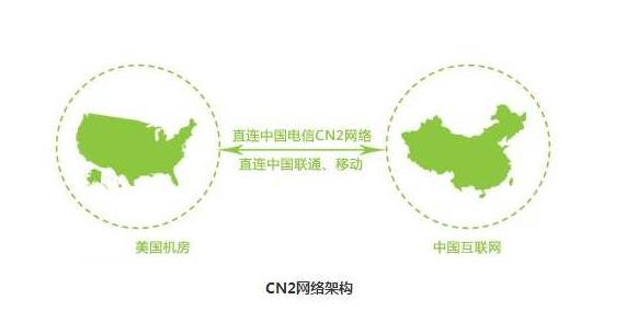 cn2线路