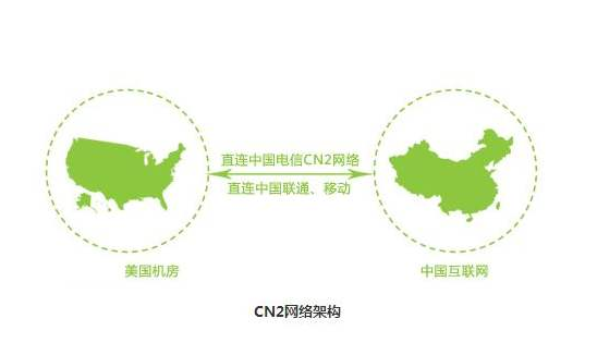 cn2线路站群服务器