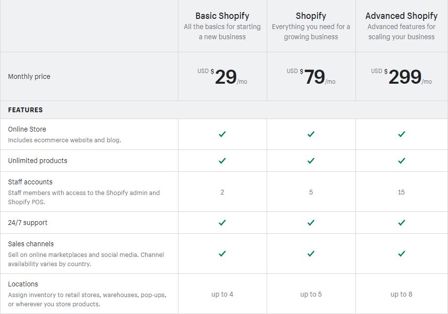 Shopify价格明细