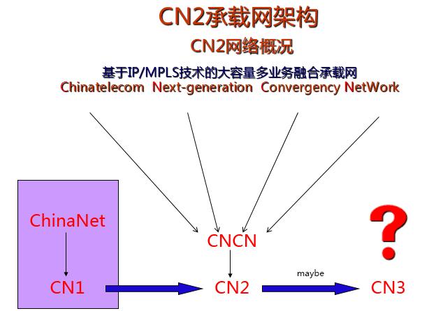 中国电信骨干网线路