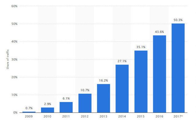 网站访问速度影响排名