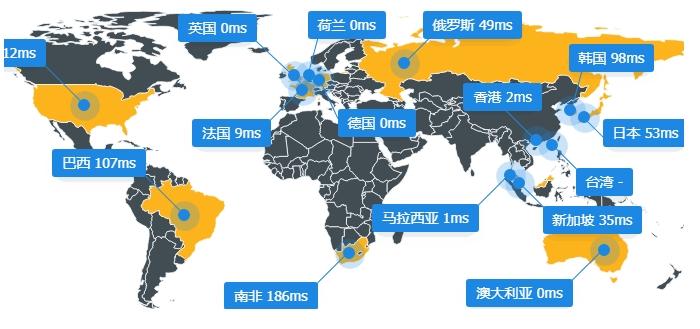CloudFlare加速服务