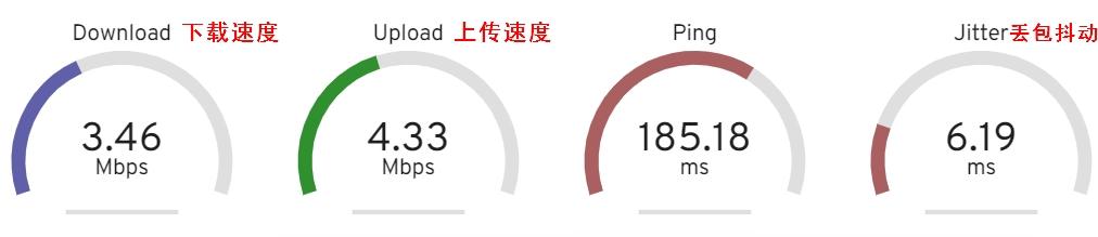 广州腾讯云详细速度测试情况