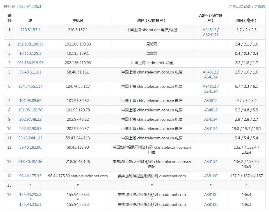 上海电信去程路由测试