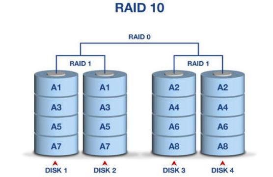 raid阵列磁盘
