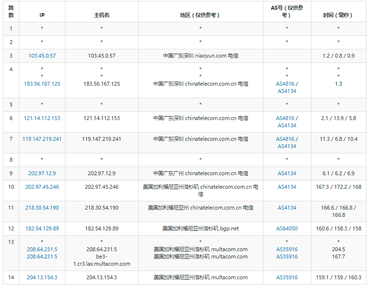 广州电信去程路由测试