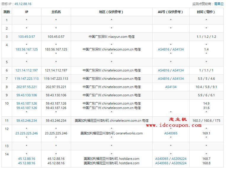 广东电信去程路由测试