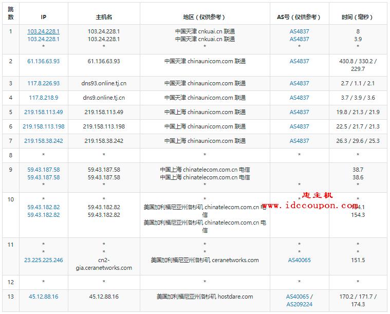 天津联通去程路由测试