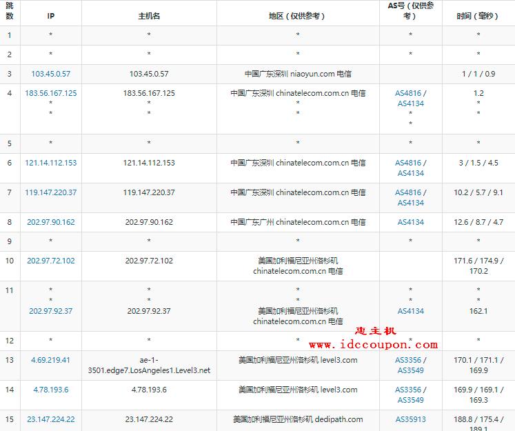 广东电信路由去程测试