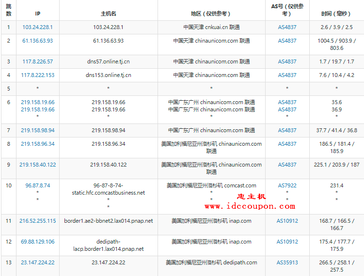 天津联通路由去程测试