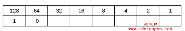 十进制位数