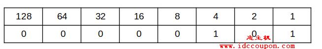 二进制位数转换