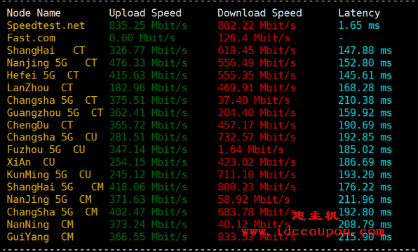 上传和下载带宽速度测试