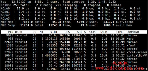 列出 Linux CPU 内核