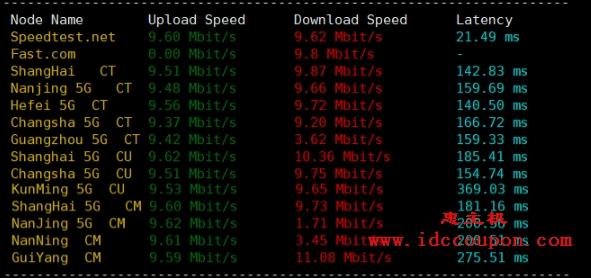 全国下载速度测试